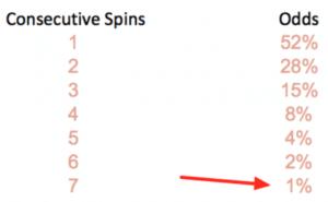 Martingale Roulette Percentages